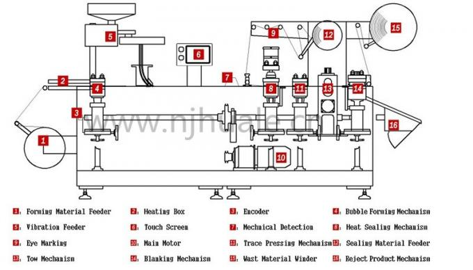 GMP Pharmaceutical Machine High Sealing Blister Packaging Equipment Three Layers